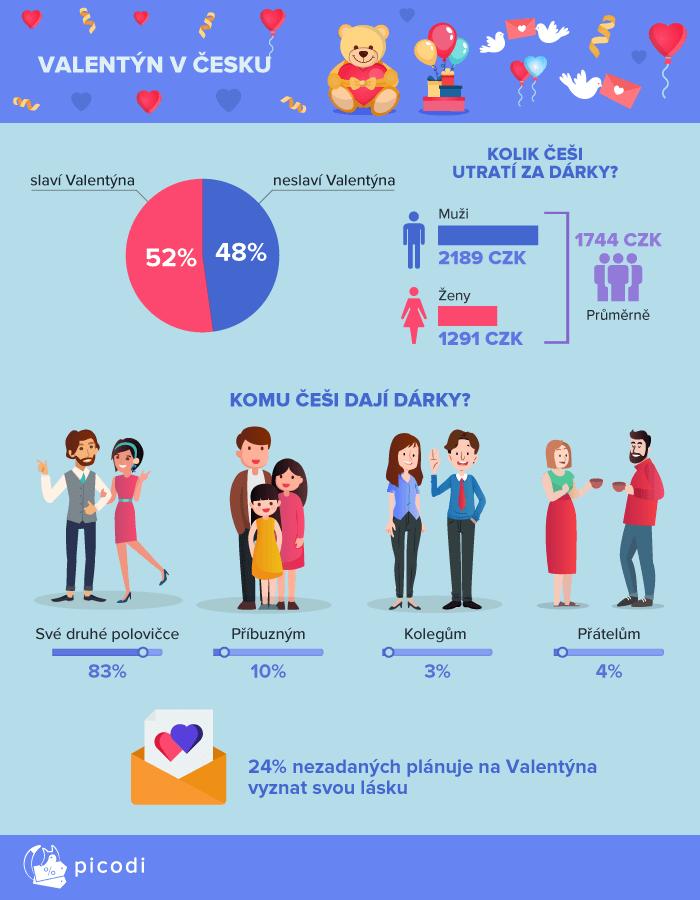 Infografika z článku Valentýn v Česku. Zdroj: Picodi.com